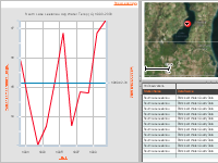 South Lake Leelanau Avg Water Temp (C) 1990-2000