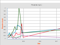 Phosphate (mg/L) Over Time