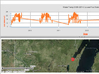 Water Temp 2009-2014: Lower Fox Station