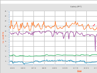 Salinity Data from NOAA Buoys