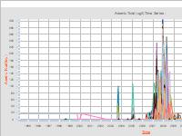 Arsenic Total (ug/l) Time Series -