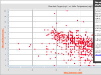 Dissolved Oxygen (mg/L) vs. Water Temperature (degF)